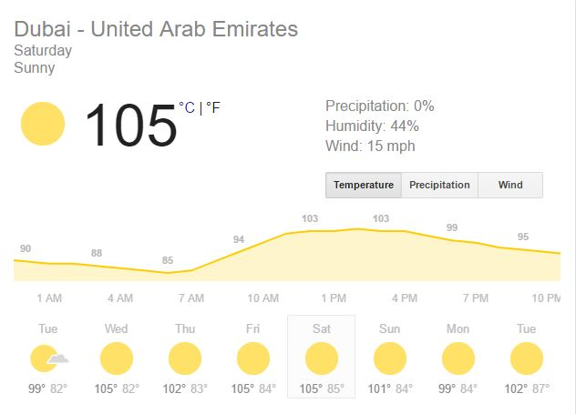 Dubai UAE temperatures